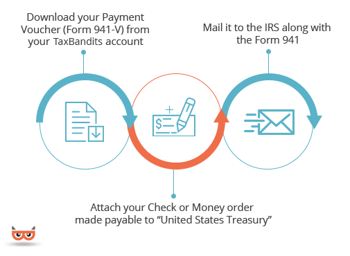 Form 940 V Payment Voucher For Balance Due Payment With Form 940