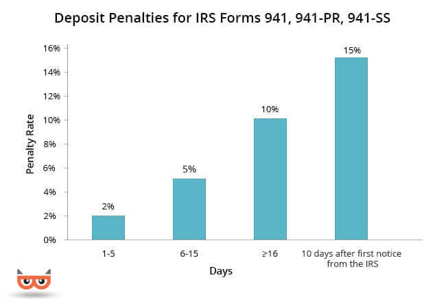 Late Filing Late Payment Penalties Of Form 940 941 944