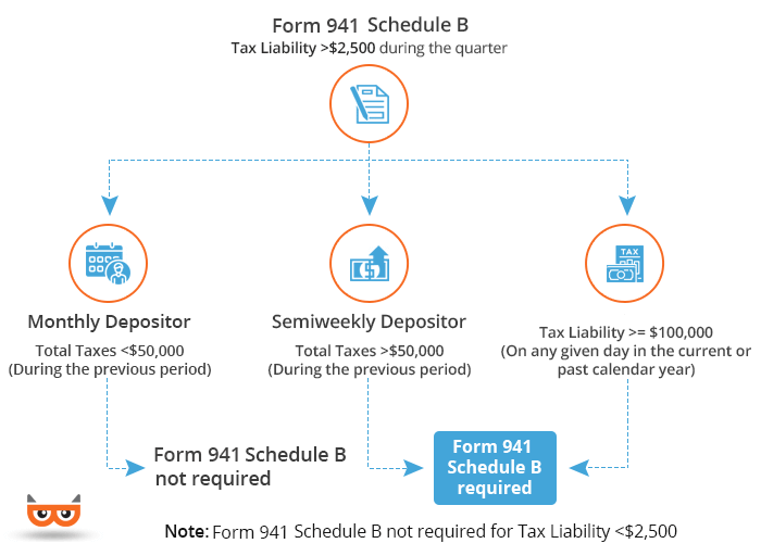Form 941 Schedule B 2019 Form 941 Schedule B 2019 | File 941 & Schedule B Now with IRS